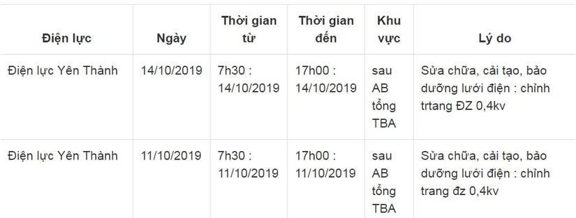 Lịch cắt điện ở Nghệ An từ ngày 11/10 đến ngày 14/1014