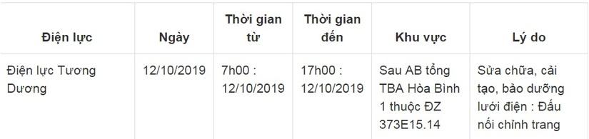 Lịch cắt điện ở Nghệ An từ ngày 11/10 đến ngày 14/105