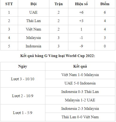 Bảng xếp hạng bảng G vòng loại World Cup