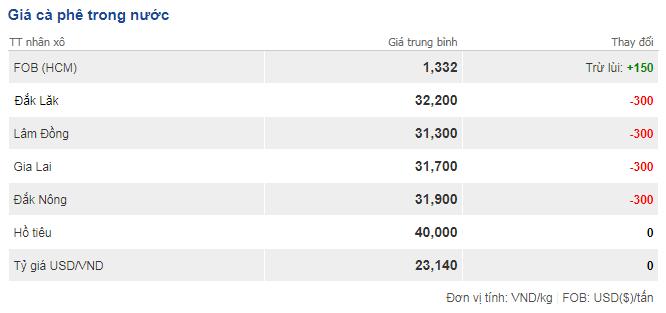 Giá cà phê hôm nay 11/10: Giá cà phê trong nước giảm mạnh