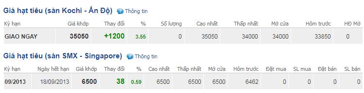 Giá hồ tiêu hôm nay 14/10: Cao nhất ở ngưỡng 42.500 đồng/kg