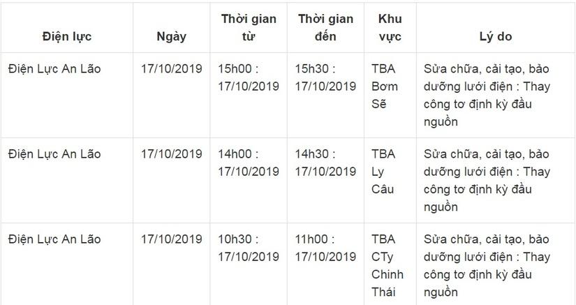 Lịch cắt điện ở Hải Phòng từ ngày 15/10 đến 19/10