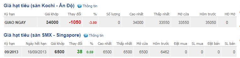 Giá hồ tiêu hôm nay 15/10:Tăng 1.000 đồng/kg sau đi ngang nhiều phiên