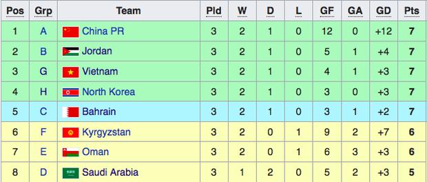 Tuyển Việt Nam đang nằm ở đâu trên BXH vòng loại World Cup 20223
