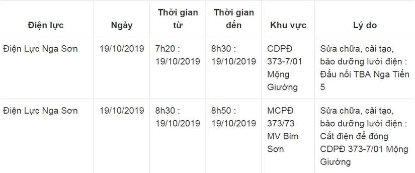 Lịch cắt điện ở Thanh Hóa từ ngày 17/10 đến 19/1012