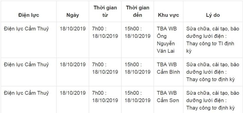 Lịch cắt điện ở Thanh Hóa từ ngày 17/10 đến 19/1019