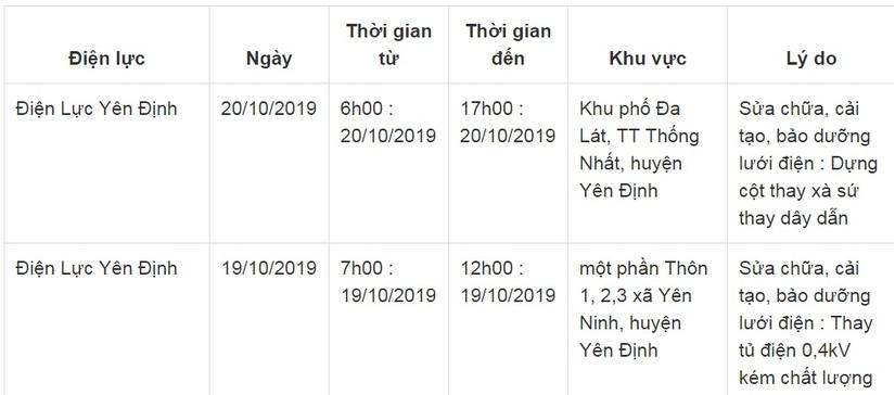 Lịch cắt điện ở Thanh Hóa từ ngày 17/10 đến 19/104