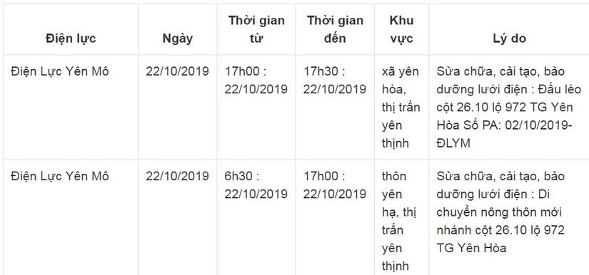 Lịch cắt điện ở Ninh Bình từ ngày 17/10 đến 22/104