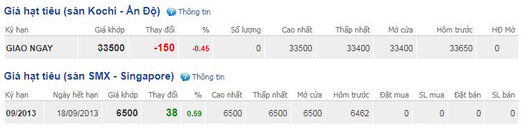 Giá hồ tiêu hôm nay 17/10: Cao nhất ở mức 41.500 đồng/kg