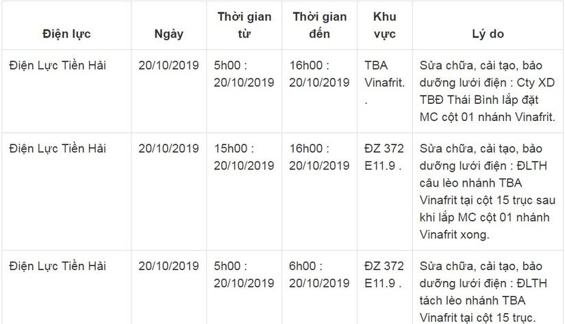 Lịch cắt điện ở Thái Bình từ ngày 18/10 đến 20/10