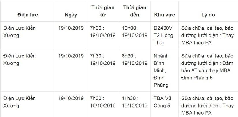 Lịch cắt điện ở Thái Bình từ ngày 18/10 đến 20/1019