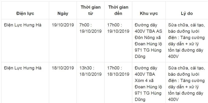 Lịch cắt điện ở Thái Bình từ ngày 18/10 đến 20/1010