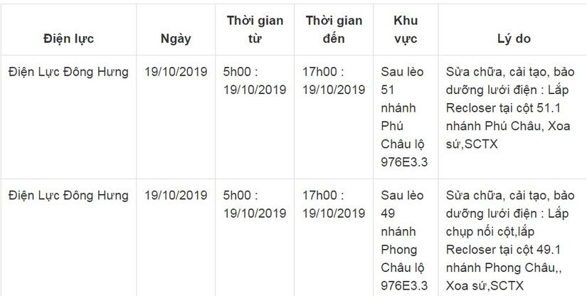 Lịch cắt điện ở Thái Bình từ ngày 18/10 đến 20/1012