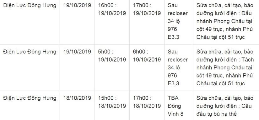 Lịch cắt điện ở Thái Bình từ ngày 18/10 đến 20/1013
