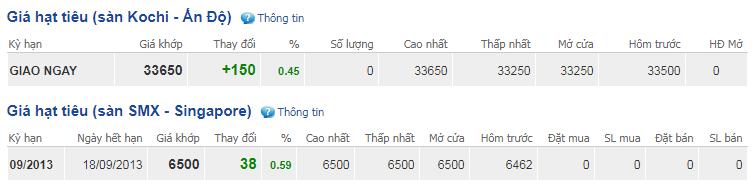 Giá hồ tiêu hôm nay 18/10: Thị trường vẫn lặng sóng