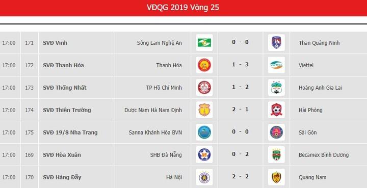 Bảng xếp hạng V.League: Trật tự mới được thiết lập
