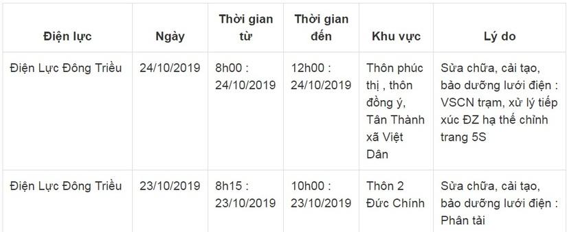 Lịch cắt điện ở Quảng Ninh từ ngày 21/10 đến 24/1012