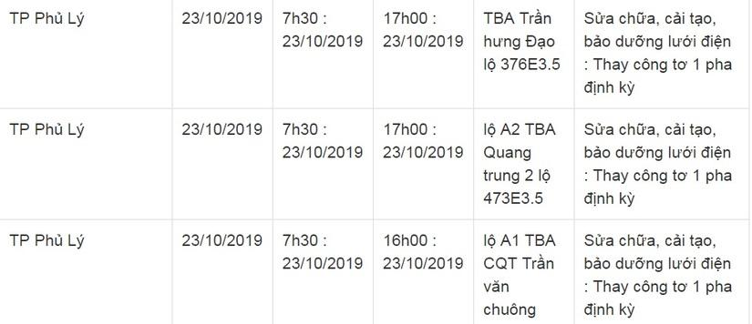 Lịch cắt điện ở Hà Nam từ ngày 22/10 đến 26/1012
