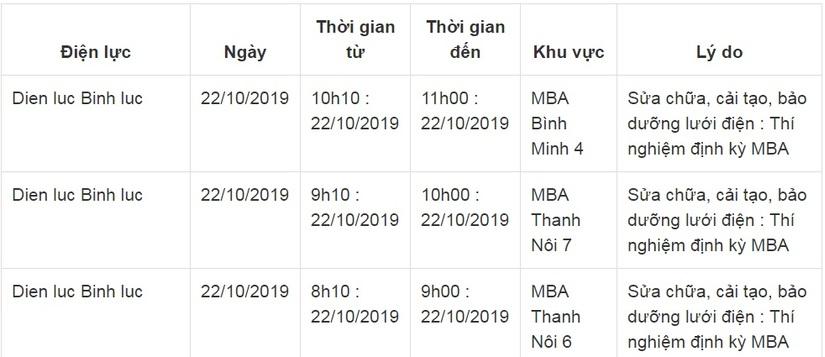 Lịch cắt điện ở Hà Nam từ ngày 22/10 đến 26/102