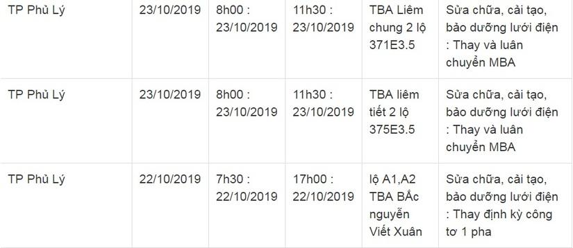 Lịch cắt điện ở Hà Nam từ ngày 22/10 đến 26/1013