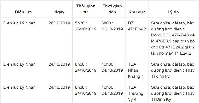 Lịch cắt điện ở Hà Nam từ ngày 22/10 đến 26/105