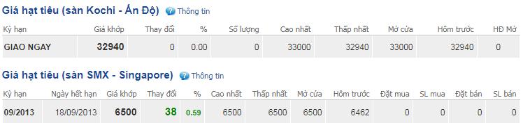 Giá hồ tiêu hôm nay 22/10: Cao nhất ở mức 42.000 đồng/kg