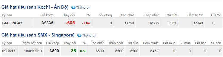 Giá hồ tiêu hôm nay 23/10: Dao động quanh mức giá 40.000-42.000 đồng