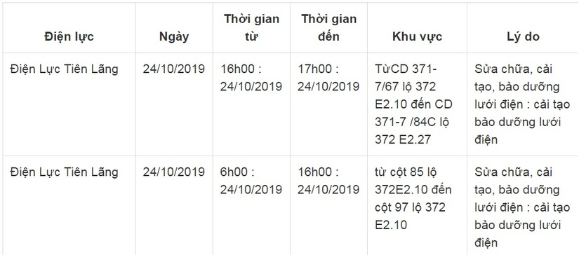 Lịch cắt điện ở Hải Phòng từ ngày 24/10 đến 26/102