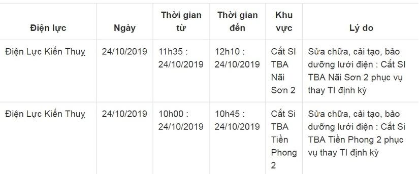 Lịch cắt điện ở Hải Phòng từ ngày 24/10 đến 26/1018