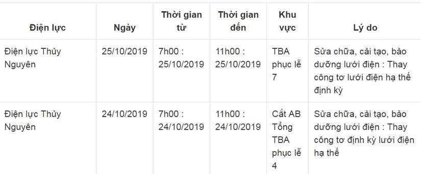 Lịch cắt điện ở Hải Phòng từ ngày 24/10 đến 26/106