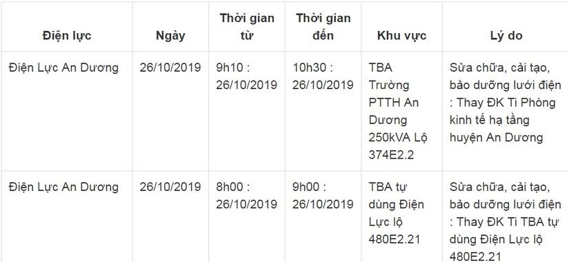 Lịch cắt điện ở Hải Phòng từ ngày 24/10 đến 26/1020