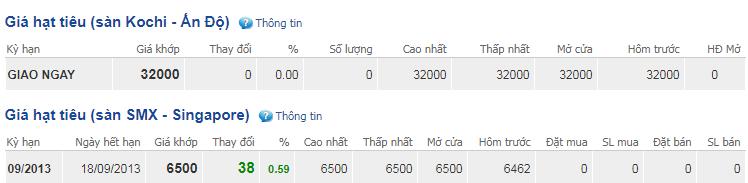 Giá hồ tiêu hôm nay 29/10: Dao động quanh mức 39.000-42.000 đồng/kg