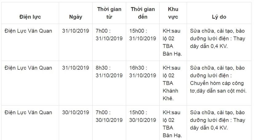 Lịch cắt điện ở Lạng Sơn từ ngày 29/10 đến 31/106