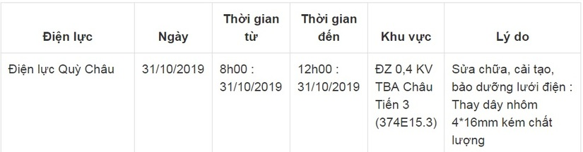 Thông báo lịch cắt điện ở Nghệ An ngày 31/10
