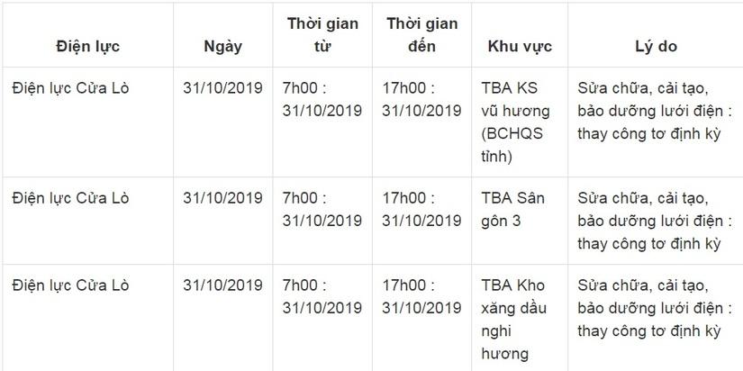 Thông báo lịch cắt điện ở Nghệ An ngày 31/103