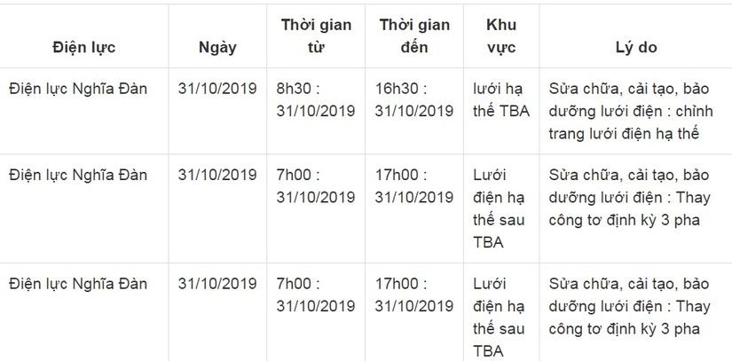 Thông báo lịch cắt điện ở Nghệ An ngày 31/105