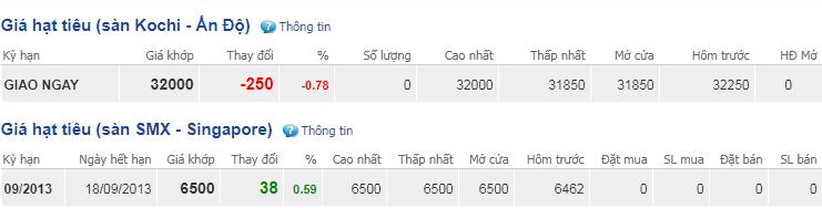 Giá hồ tiêu hôm nay 31/10: Thị trường trầm lắng phiên cuối tháng