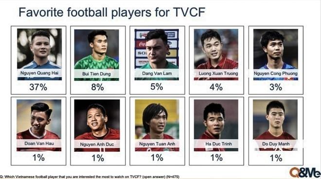 cầu thủ đắt Show quảng cáo nhất Việt Nam
