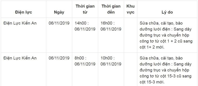 Lịch cắt điện ở Hải Phòng ngày 5/11 và 6/1114