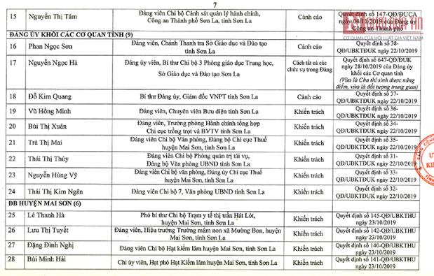 Danh tính 46 phụ huynh thí sinh được nâng điểm ở Sơn La là đảng viên