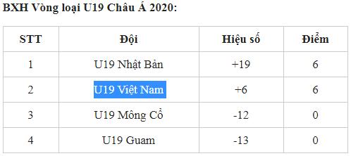 BXH bảng J loại U19 châu Á 2020: Bất ngờ U19 Việt Nam