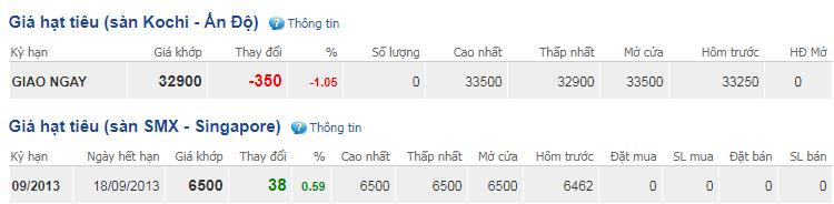 Giá hồ tiêu hôm nay 12/11: Dao động quanh mức 38.500-41.500 đồng/kg