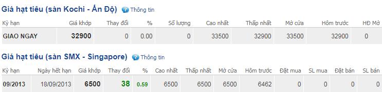 Giá hồ tiêu hôm nay 13/11: Bất ngờ tăng mạnh 500 đồng/kg