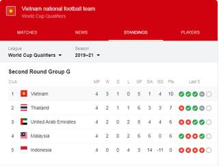 Hàng thủ Việt Nam lọt top tốt nhất vòng loại World Cup 2022 khu vực châu Á