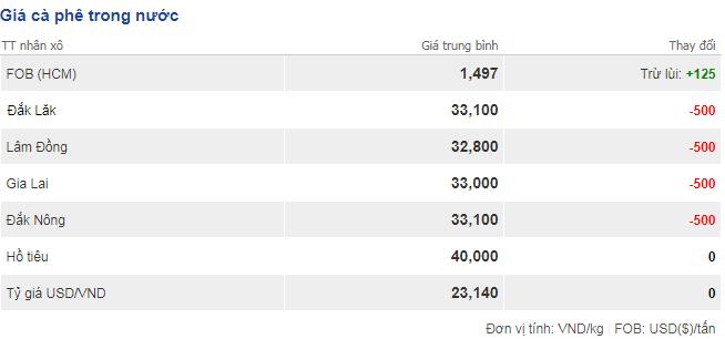 Giá cà phê hôm nay 19/11: Giảm mạnh tới 500 đồng/kg