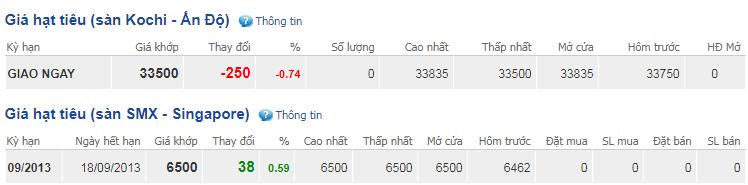 Giá hồ tiêu hôm nay 20/11: Thị trường vẫn trầm lắng