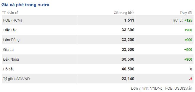 Giá cà phê hôm nay 21/11: Tăng sốc sau nhiều phiên giảm