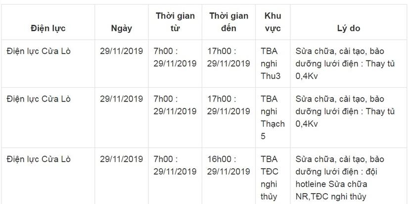 Lịch cắt điện ở Nghệ An từ ngày 26/11 đến ngày 30/1110