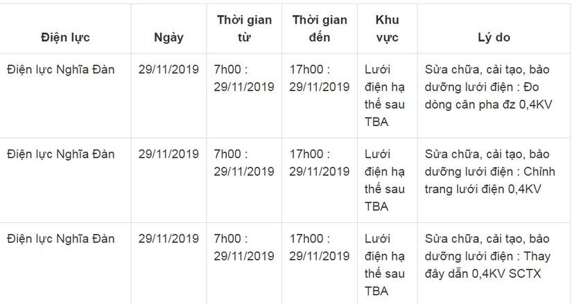Lịch cắt điện ở Nghệ An từ ngày 26/11 đến ngày 30/1112