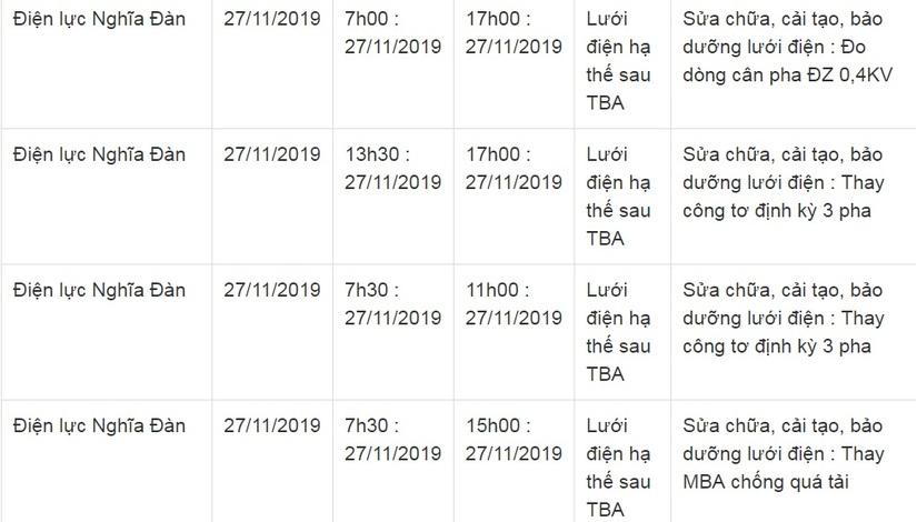 Lịch cắt điện ở Nghệ An từ ngày 26/11 đến ngày 30/1113
